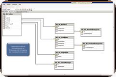 Datenbankmodell Verkäufe